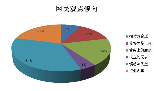 招待费_工作收入证明模板图片_招待费占收入的比例